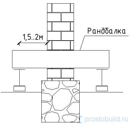 Реконструкция фундаментов