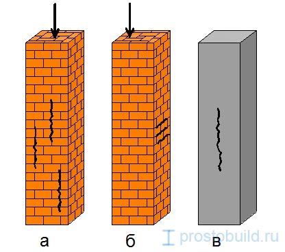 Трещины в колоннах