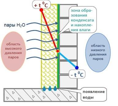 Утепления кирпичного дома изнутри. Утепление стен кирпичного дома снаружи