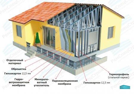 Строительство металлокаркасных домов