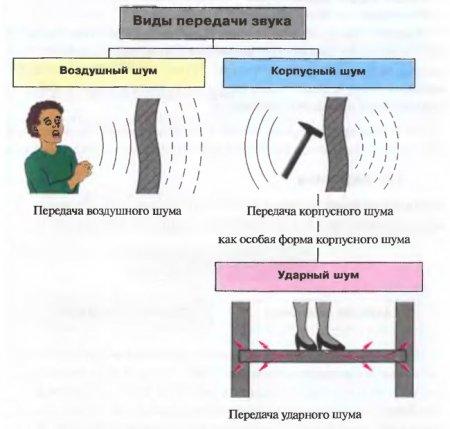 Звукоизоляция в деревянном доме