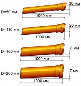 Монтаж и теплоизоляция канализационных труб