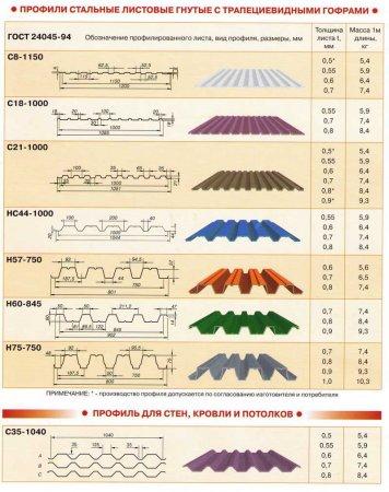 Как рассчитать профнастил на крышу?