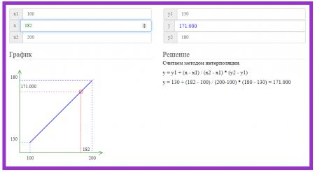 Линейная интерполяция онлайн
